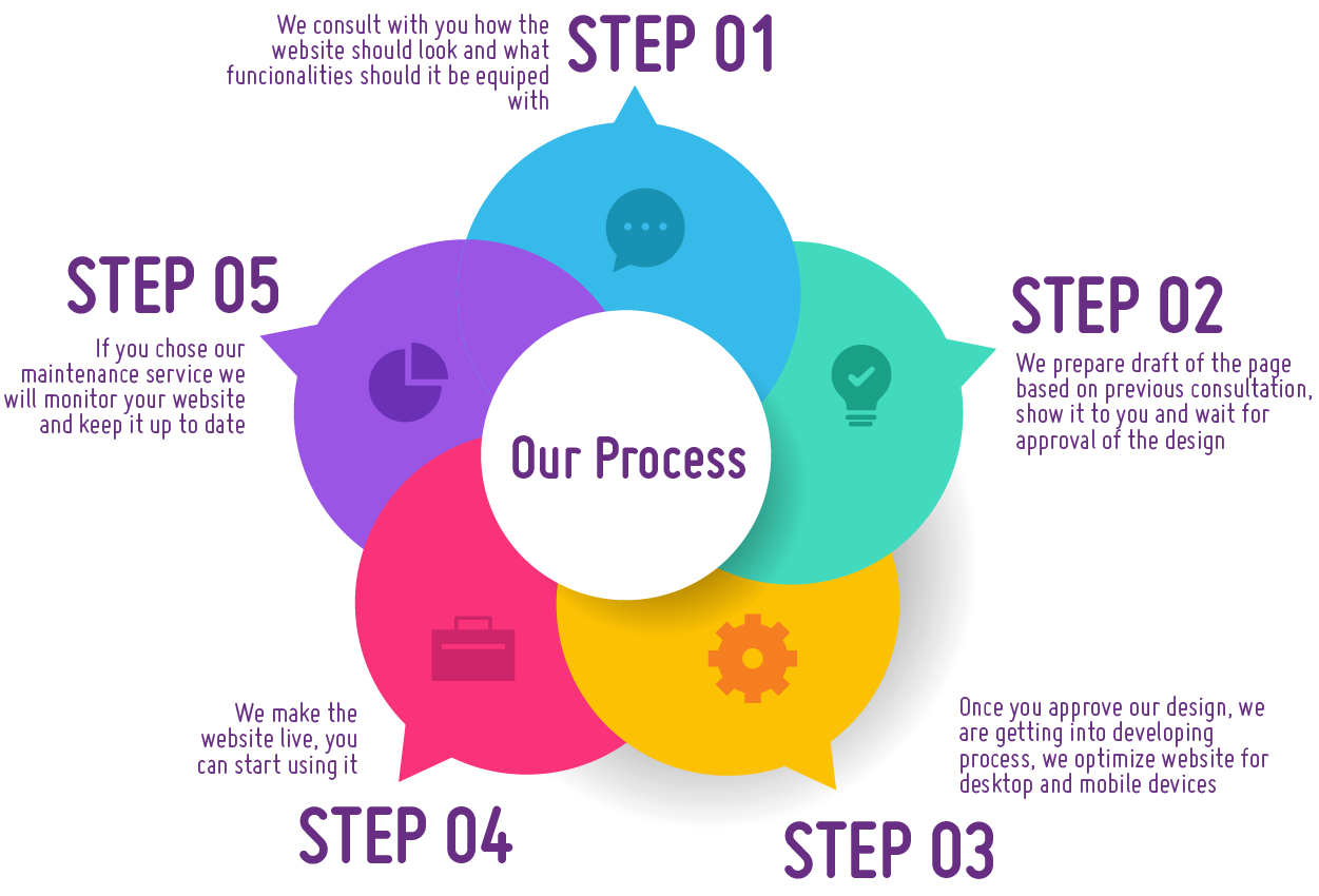The Right Web Process